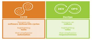 CICD and DevOps - Comparison