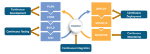 CICD and DevOps - Lifecycle