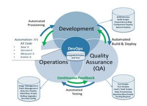 CICD and DevOps - Deployment
