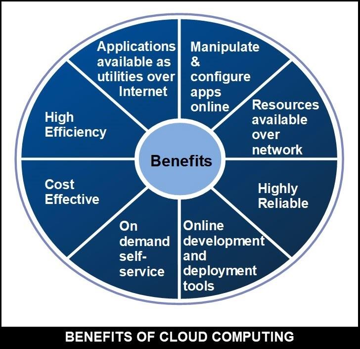 benefits-cloud-computing