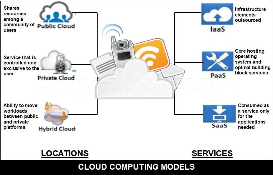 cloud-computing-type