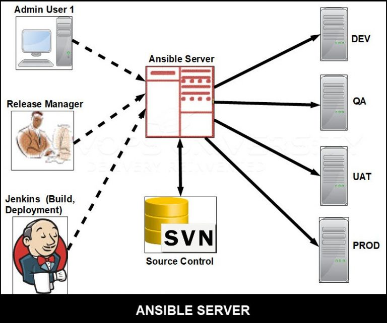 Ansible Server