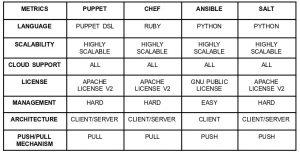 Configuration Management Tools Comparison