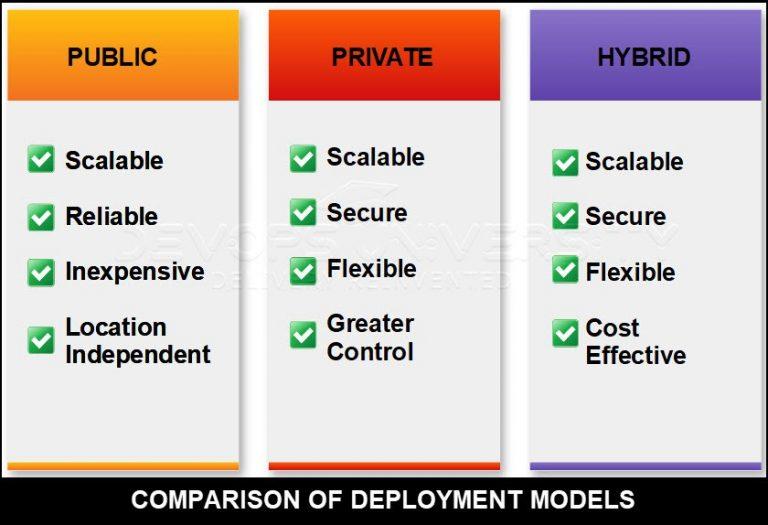 Comparison Cloud Computing