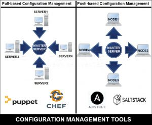 Ansible Configuration Management Tools