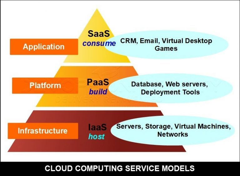 Service Model Cloud Computing