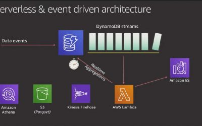 Building Serverless Event-Driven Architecture with DynamoDB