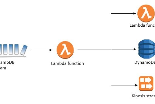 DynamoDB streams with lambda