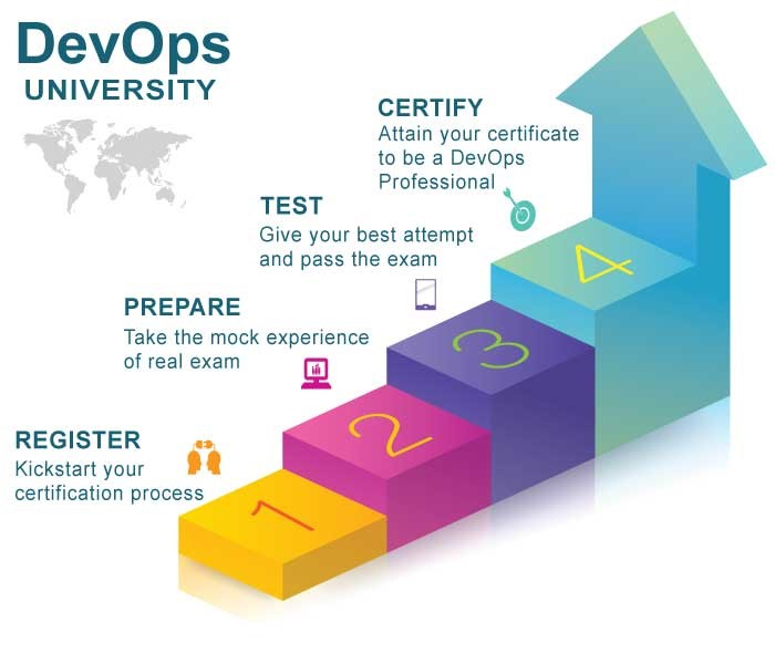 4 Easy Steps for DevOps Certification