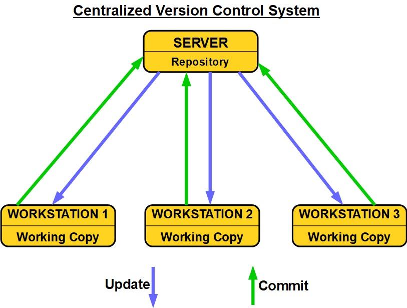 Centralized Version Control System (CVCS)
