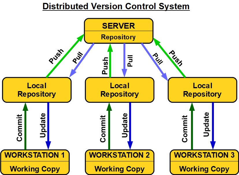 Distributed Version Control System (DVCS)