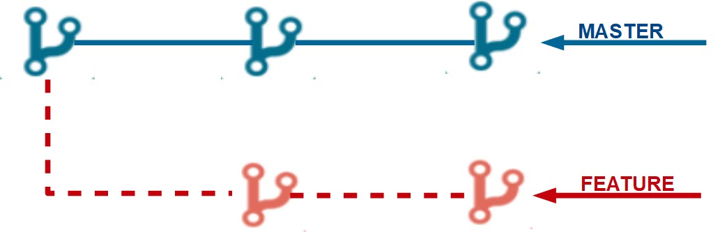 Feature Branch Workflow GIT