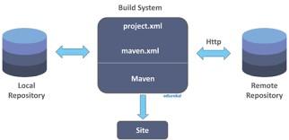 Maven Architecture